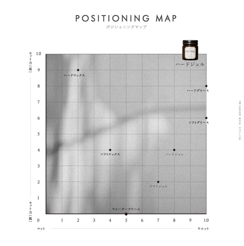 positioning_map_hard_gel
