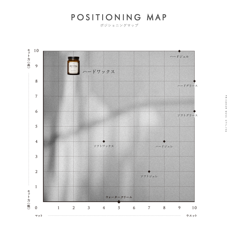 positioning_map_hard_wax