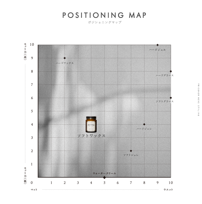 positioning_map_soft_wax