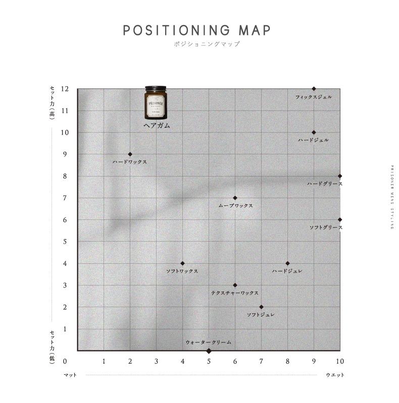 positioning_map_hairgum